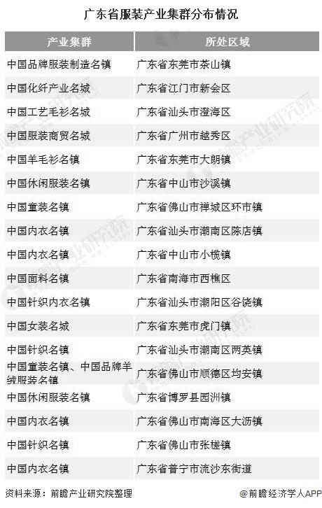 广东省服装产业集群分布情况