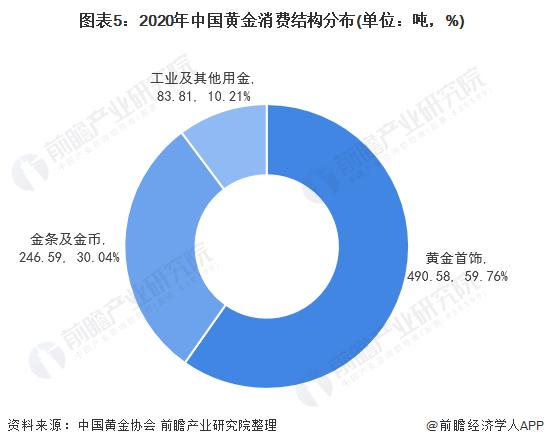 图表5:2020年中国黄金消费结构分布(单位:吨,%)