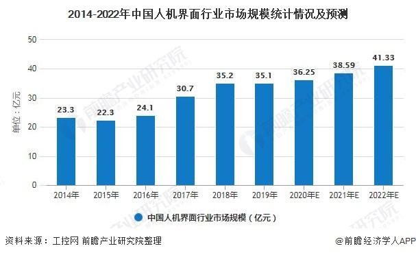 2014-2022年中国人机界面行业市场规模统计情况及预测