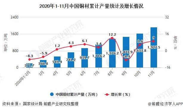 2020年1-11月中国铜材累计产量统计及增长情况