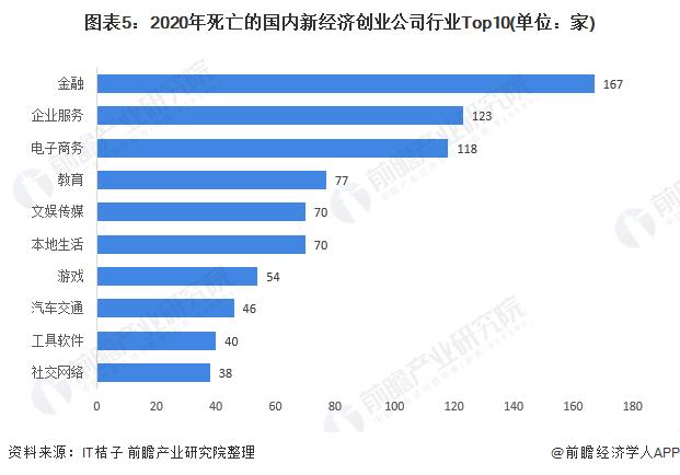图表5:2020年死亡的国内新经济创业公司行业Top10(单位:家)