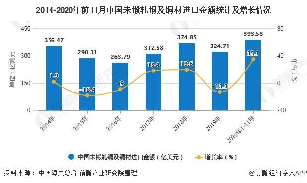 2014-2020年前11月中国未锻轧铜及铜材进口金额统计及增长情况