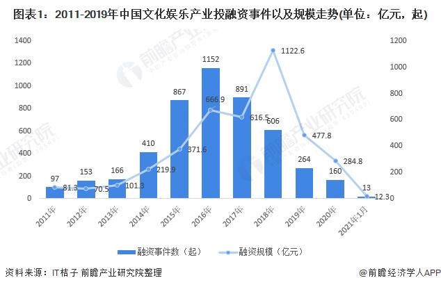图表1:2011-2019年中国文化娱乐产业投融资事件以及规模走势(单位:亿元,起)