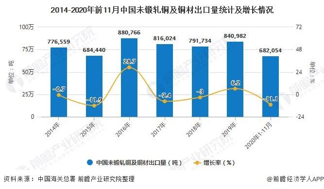 2014-2020年前11月中国未锻轧铜及铜材出口量统计及增长情况