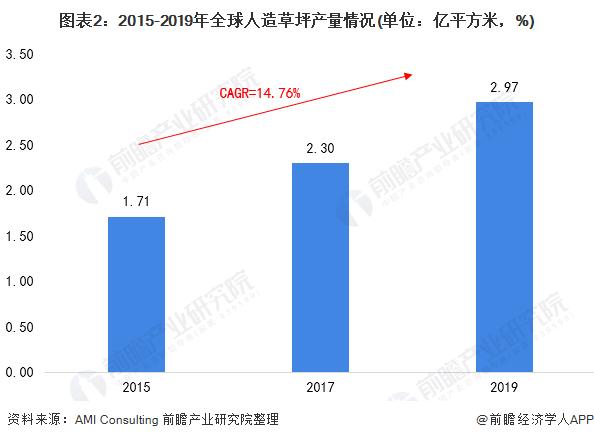 图表2:2015-2019年全球人造草坪产量情况(单位:亿平方米,%)