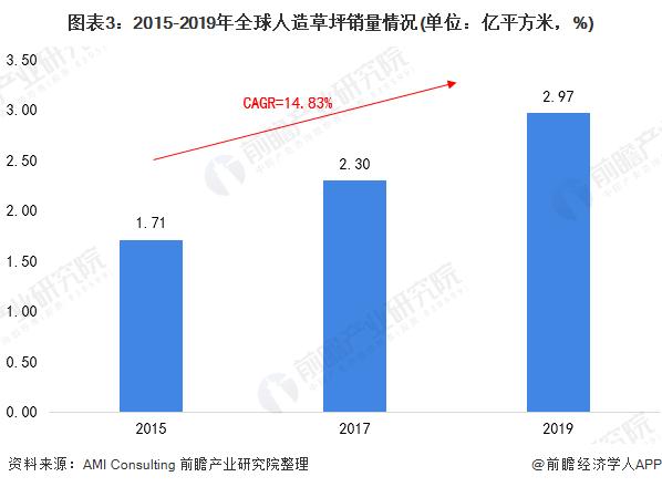 图表3:2015-2019年全球人造草坪销量情况(单位:亿平方米,%)