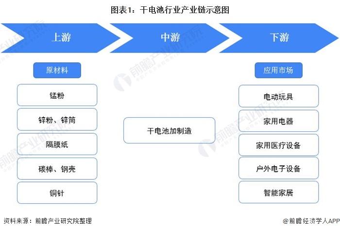 图表1:干电池行业产业链示意图