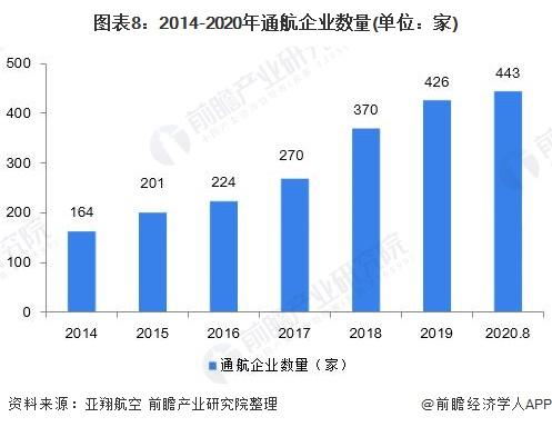 圖表8:2014-2020年通航企業數量(單位:家)