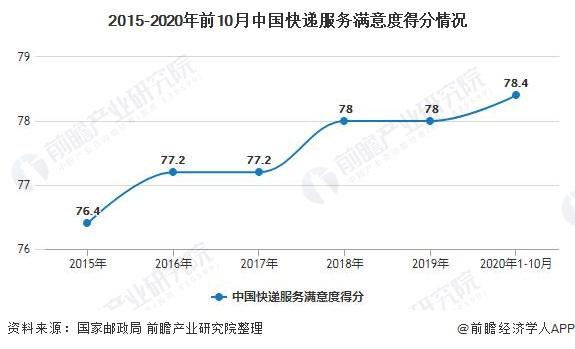 2015-2020年前10月中国快递服务满意度得分情况