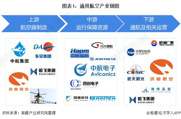 圖表1:通用航空產業鏈圖