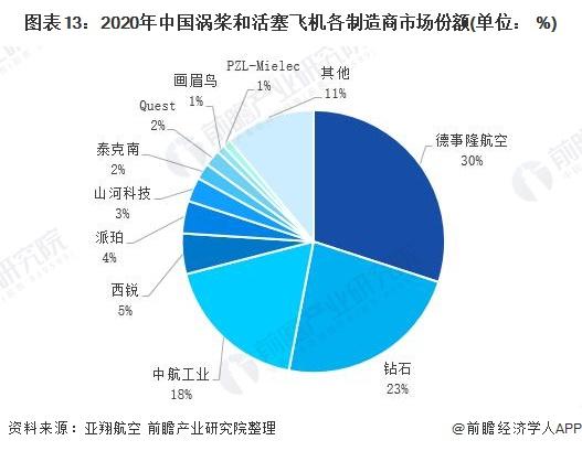 圖表13:2020年中國渦槳和活塞飛機各制造商市場份額(單位: %)