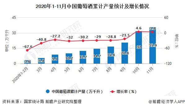 2020年1-11月中国葡萄酒累计产量统计及增长情况