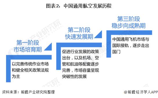 圖表2:中國通用航空發展歷程