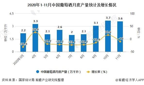 2020年1-11月中国葡萄酒月度产量统计及增长情况