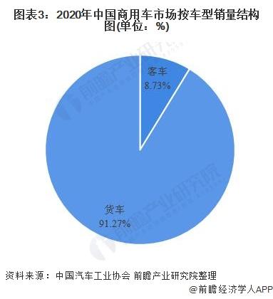 图表3:2020年中国商用车市场按车型销量结构图(单位:%)