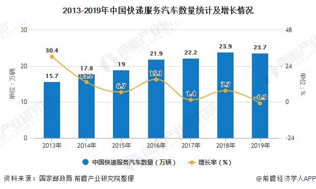 2013-2019年中国快递服务汽车数量统计及增长情况