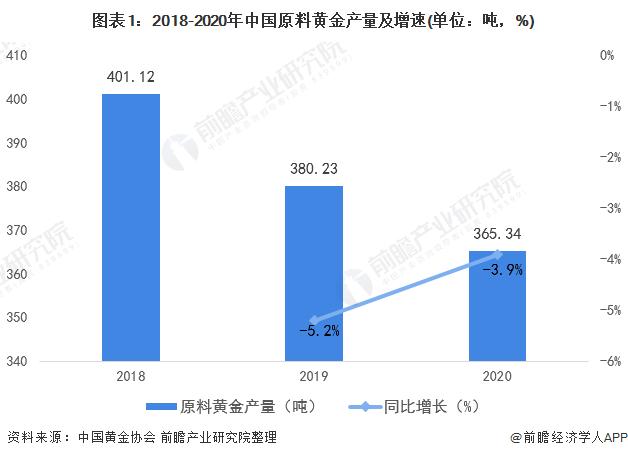 图表1:2018-2020年中国原料黄金产量及增速(单位:吨,%)