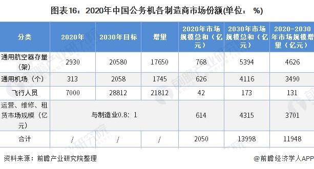 圖表16:2020年中國公務機各制造商市場份額(單位: %)
