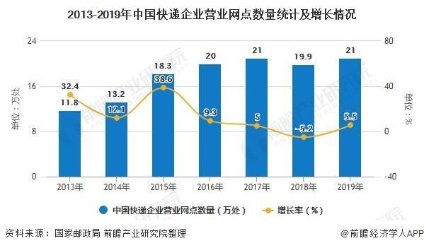 2013-2019年中国快递企业营业网点数量统计及增长情况