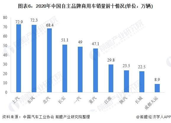 图表6:2020年中国自主品牌商用车销量前十情况(单位:万辆)