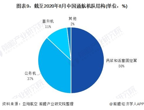 圖表9:截至2020年8月中國通航機隊結構(單位:%)