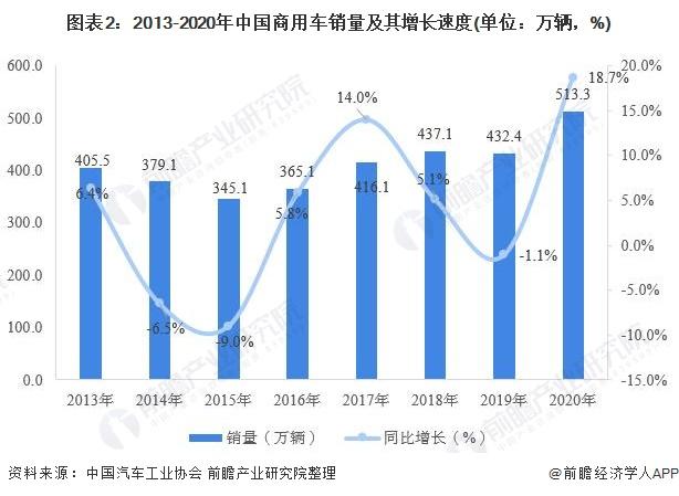 图表2:2013-2020年中国商用车销量及其增长速度(单位:万辆,%)