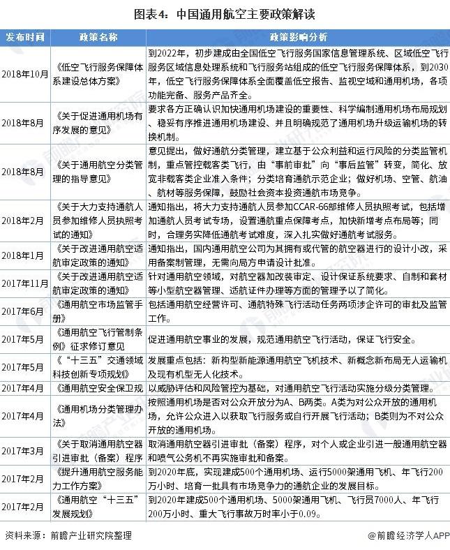 圖表4:中國通用航空主要政策解讀