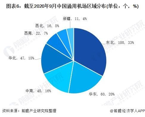 圖表6:截至2020年9月中國通用機場區域分布(單位:個,%)