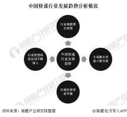 中国快递行业发展趋势分析情况