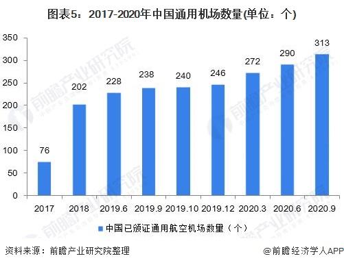 圖表5:2017-2020年中國通用機場數量(單位:個)