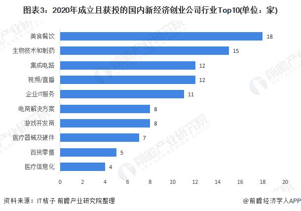 图表3:2020年成立且获投的国内新经济创业公司行业Top10(单位:家)