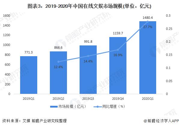 图表3:2019-2020年中国在线文娱市场规模(单位:亿元)