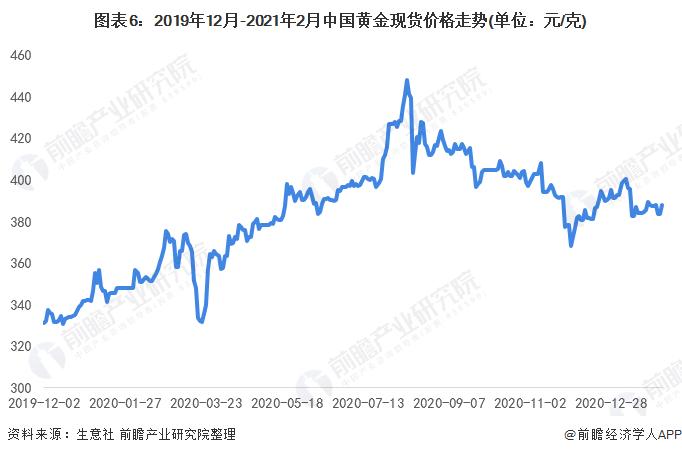 图表6:2019年12月-2021年2月中国黄金现货价格走势(单位:元/克)