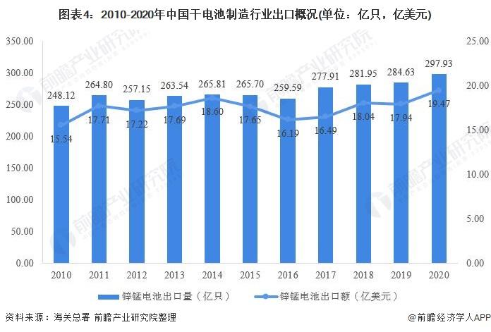 图表4:2010-2020年中国干电池制造行业出口概况(单位:亿只,亿美元)