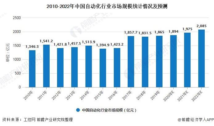 2010-2022年中国自动化行业市场规模统计情况及预测