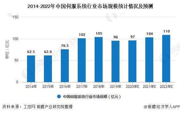 2014-2022年中国伺服系统行业市场规模统计情况及预测