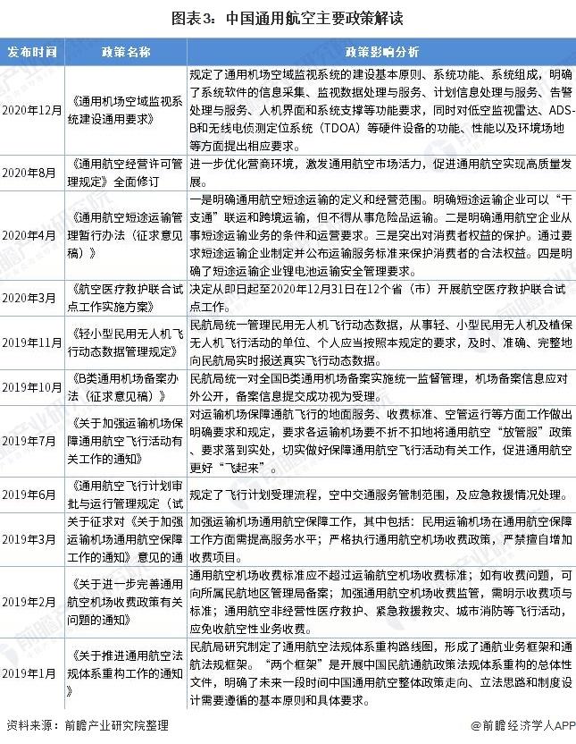 圖表3:中國通用航空主要政策解讀