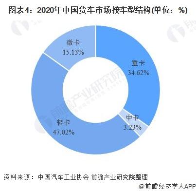 图表4:2020年中国货车市场按车型结构(单位:%)