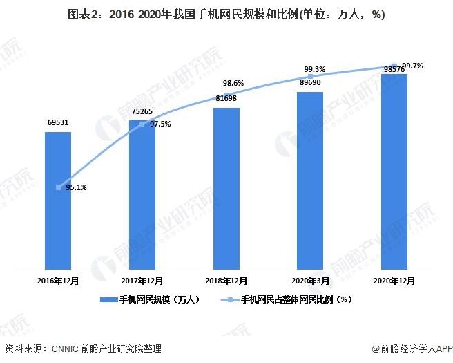 图表2:2016-2020年我国手机网民规模和比例(单位:万人,%)
