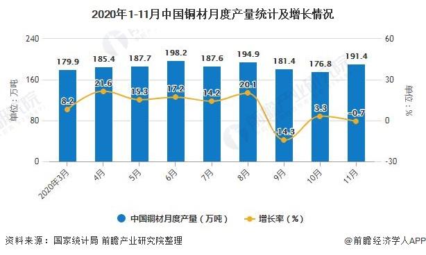 2020年1-11月中国铜材月度产量统计及增长情况