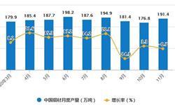 2020年1-11月中国<em>铜</em><em>材</em>行业市场分析:累计进口量突破600万吨