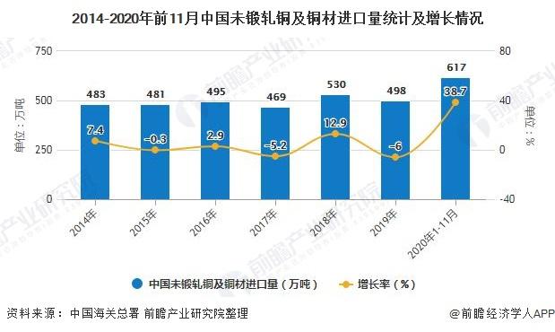 2014-2020年前11月中国未锻轧铜及铜材进口量统计及增长情况