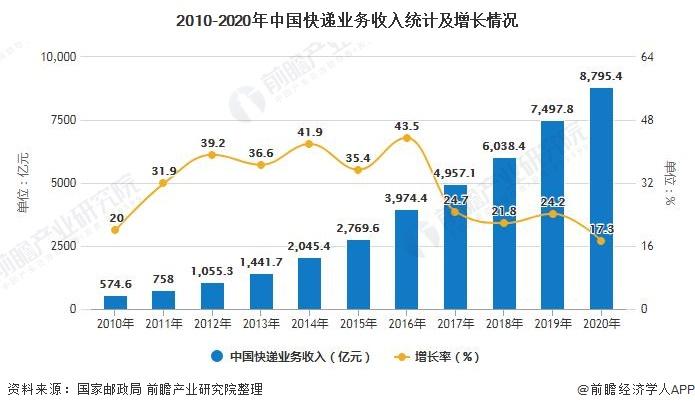 2010-2020年中国快递业务收入统计及增长情况