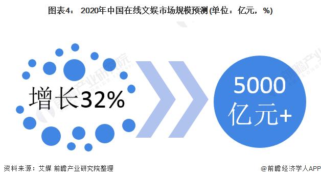 图表4: 2020年中国在线文娱市场规模预测(单位:亿元,%)