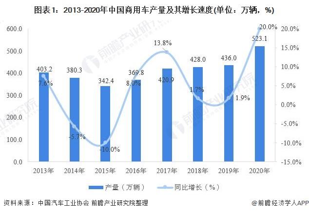 图表1:2013-2020年中国商用车产量及其增长速度(单位:万辆,%)
