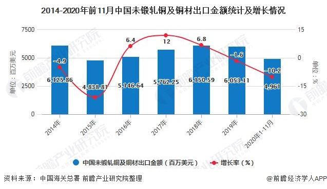 2014-2020年前11月中国未锻轧铜及铜材出口金额统计及增长情况