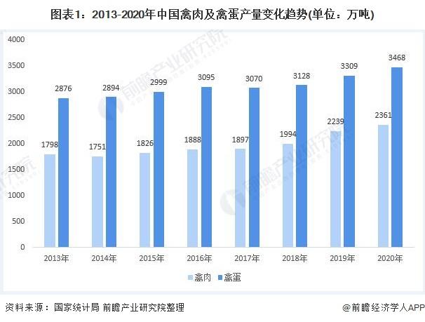 图表1:2013-2020年中国禽肉及禽蛋产量变化趋势(单位:万吨)