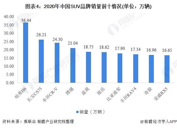 图表4:2020年中国SUV品牌销量前十情况(单位:万辆)
