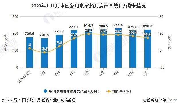 2020年1-11月中国家用电冰箱月度产量统计及增长情况