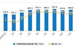 2020年1-11月中国冰箱行业市场分析:累计产量突破8000万台